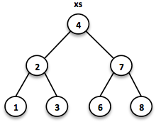 Binary Tree 1